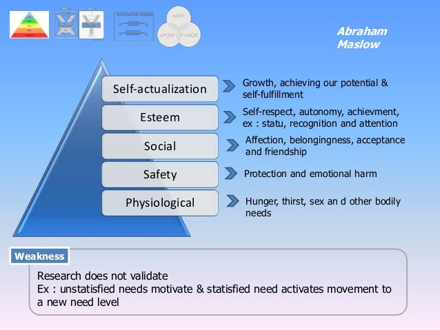 final motivation and self actualization b self actualization Maslow describes self-actualization as a person's need to be and do that for  which the person has a  people is a set of values that maslow called the being- values, or b-values  self-actualizing individuals are motivated to continual  growth.