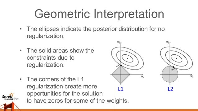 """Intuitive Interpretation • L2 penalizes the square of weights resulting very strong """"force"""" pushing down big weights into ..."""