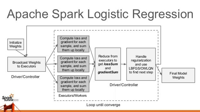 Apache Spark Linear Models • [SPARK-5253] Linear Regression with Elastic Net (L1/L2) [SPARK-7262] Binary Logistic Regressi...