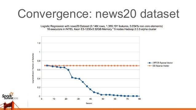 Convergence: rcv1 dataset