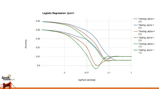 Large-Scale Lasso and Elastic-Net Regularized Generalized Linear Models (DB Tsai and Steve Hillion, Netflix and Alpine Dat...