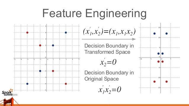 Feature Engineering Ref: https://youtu.be/3liCbRZPrZA