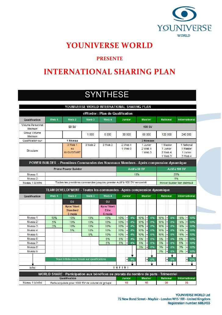 YOUNIVERSE WORLD           PRESENTE  INTERNATIONAL SHARING PLAN          SYNTHESE