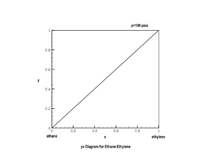 Yx Diagram For Ethane