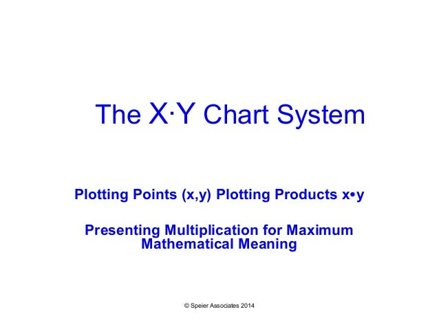 the x y chart multiplication and coordinates