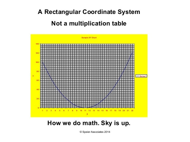 The Xy Chart Multiplication And Coordinates