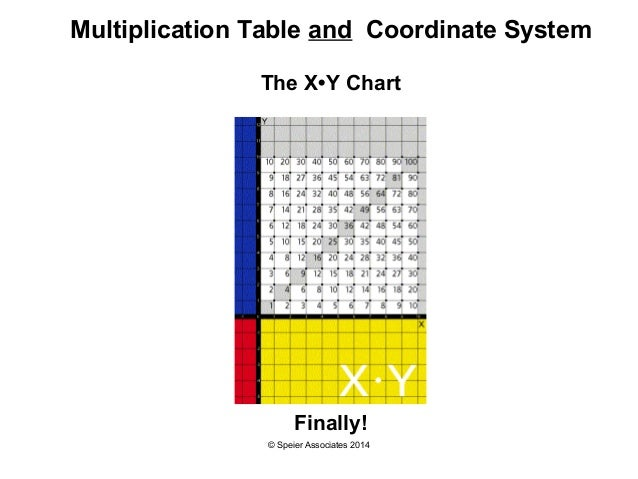 Multiplication 11 multiplication table free math for X and y tables worksheet