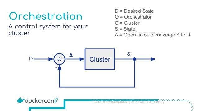 Orchestration A control system for your cluster ClusterO - Δ S D D = Desired State O = Orchestrator C = Cluster S = State ...