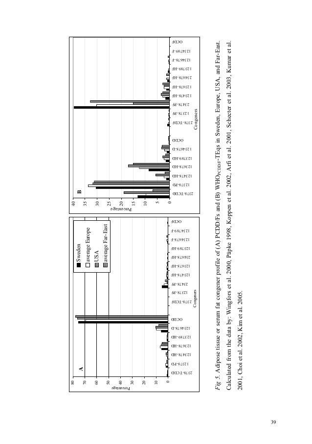 Exposure & Human PCDD/F & PCB Body Burden