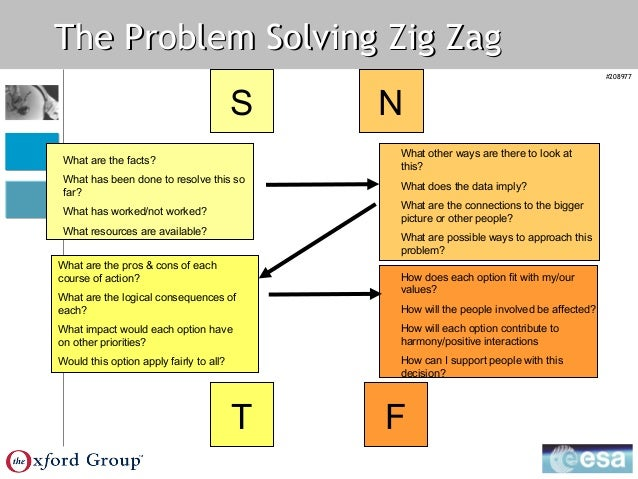 sntf problem solving