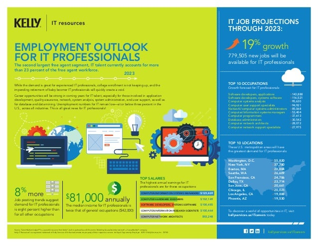 To discover a world of opportunities in IT, visit kellyservices.us/ITcareers today. employment outlook for it professional...