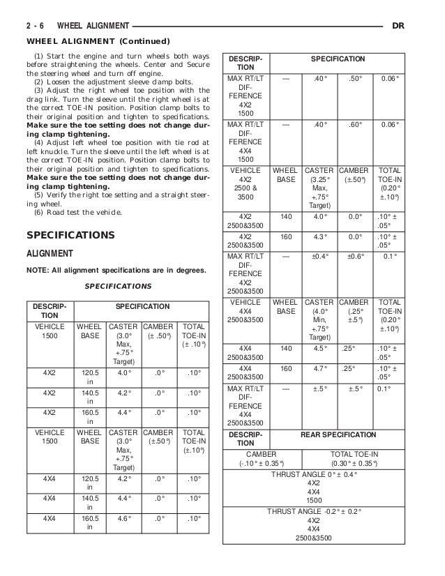 2003 dodge ram truck service repair manual rh slideshare net 2004 dodge ram 1500 service manual 2003 dodge ram 1500 service manual pdf