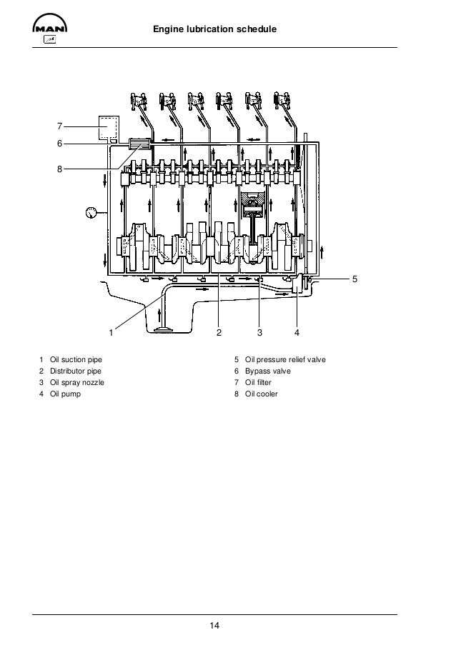 MAN INDUSTRIAL GAS ENGINE E 2876 E 302 Service Repair Manual