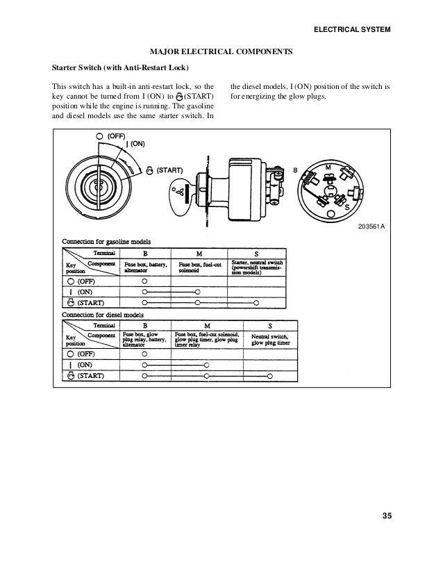 Caterpillar Ignition Switch Wiring Diagram from image.slidesharecdn.com