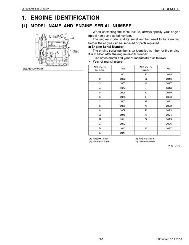 Kubota Bolt Sizes