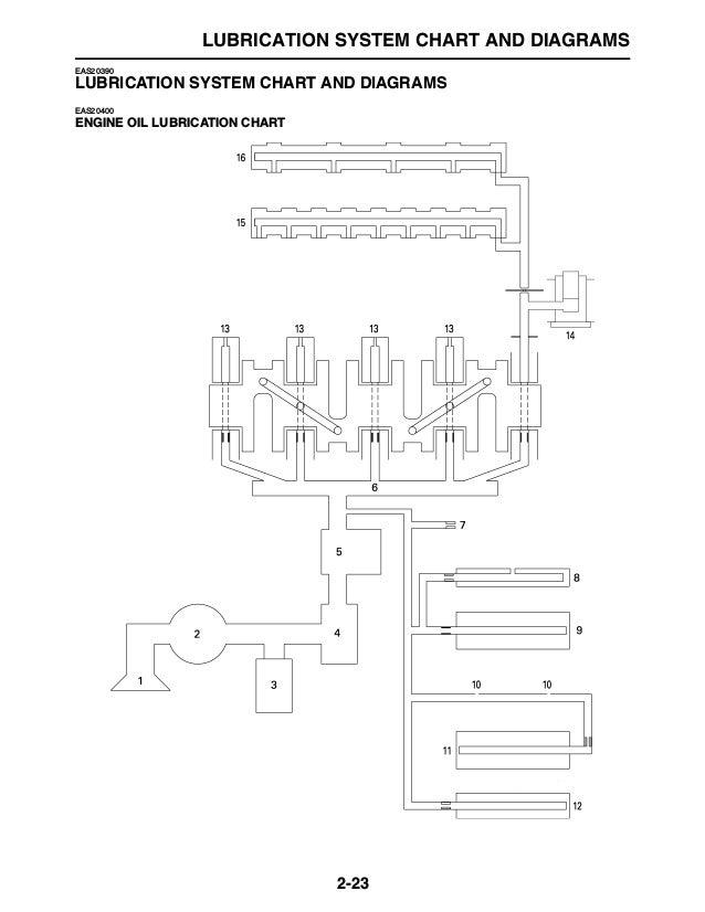 [DIAGRAM_38ZD]  2007 Yamaha FZ1 FZS1000WC Service Repair Manual   2007 Yamaha Fz1 Wiring Diagram      SlideShare