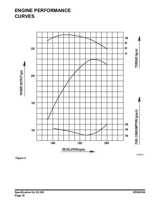 DOOSAN DL300 WHEEL LOADER Service Repair Manual SN:5001 and Up