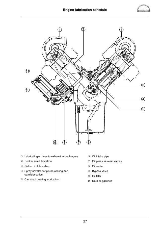 MAN Marine Diesel Engine V8-900 (D 2848 LE 423) Service