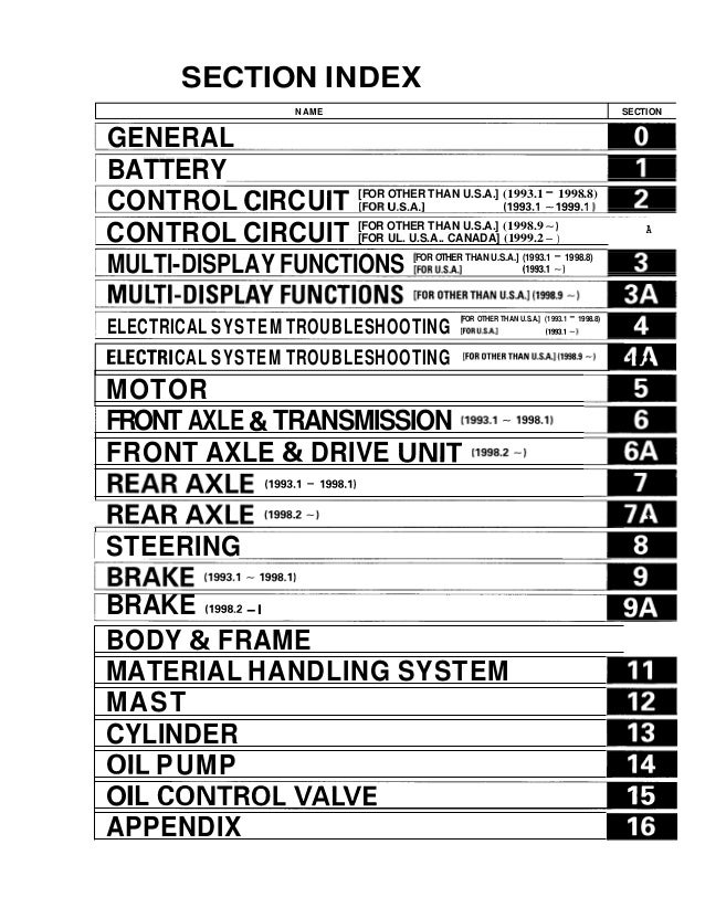 Toyota 5FBE10 Forklift Service Repair Manual