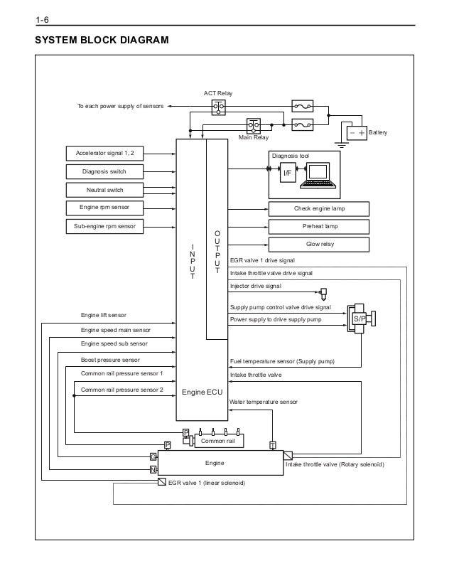 Toyota 4FD100 Forklift Service Repair Manual