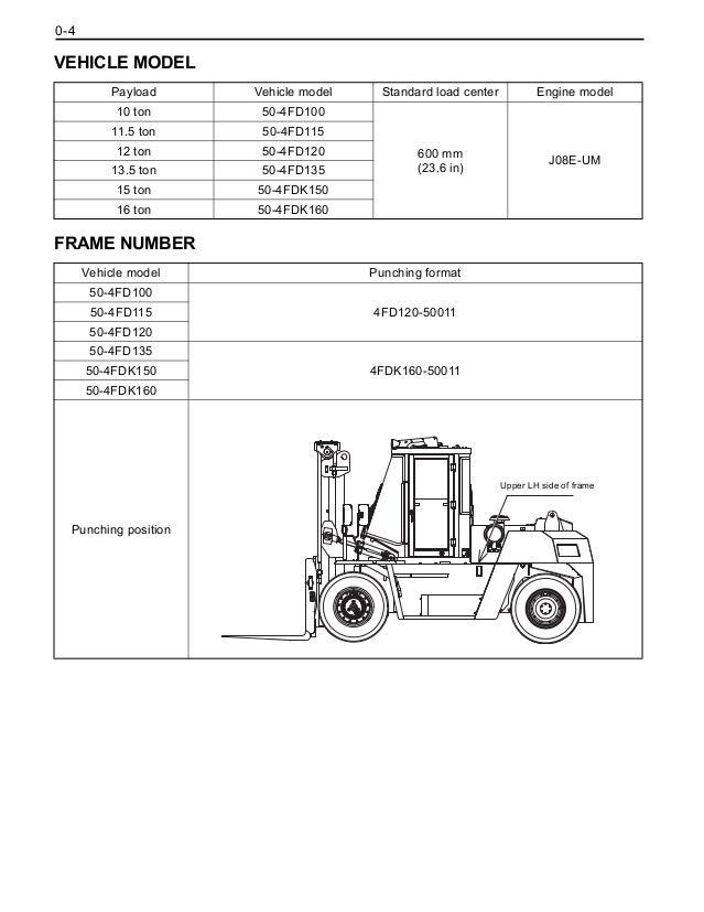 Toyota 4FD115 Forklift Service Repair Manual