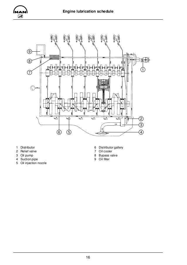 MAN INDUSTRIAL GAS ENGINE E 2866 E 302 Service Repair Manual