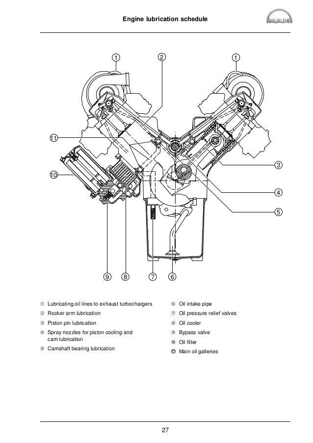 MAN Marine Diesel Engine V10-1100 (D 2840 LE 423) Service