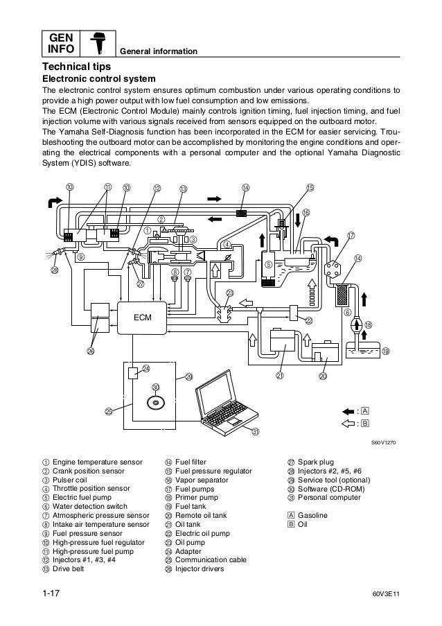 YAMAHA LZ250DETO OUTBOARD Service Repair Manual X: 1000001-