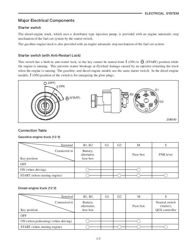 MITSUBISHI FD18N FORKLIFT TRUCKS Service Repair Manual SN:EF16D-40001…