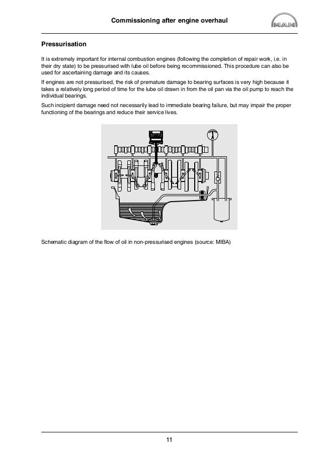Terrific man engine diagram images best image diagram schematic man marine diesel engine d0836 le402 service repair manual fandeluxe Choice Image