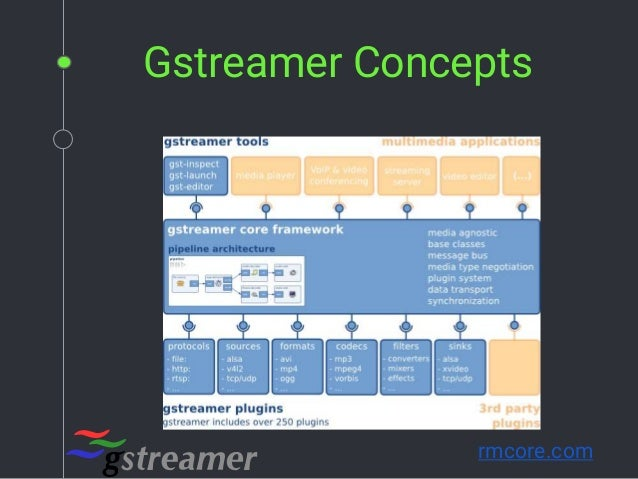 Introduction to Gstreamer