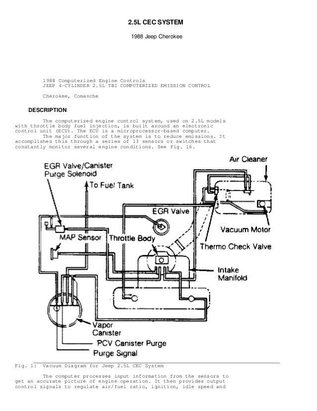 18  2 5l cec system 1988 jeep cherokee