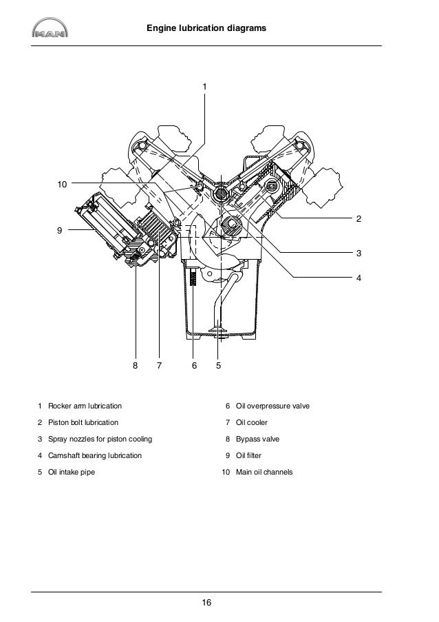 MAN Industrial Gas Engine E 2842 E 302 Service Repair Manual