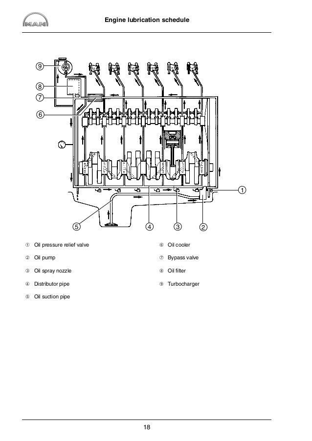 MAN Industrial Gas Engine E2876 LE302 Service Repair Manual