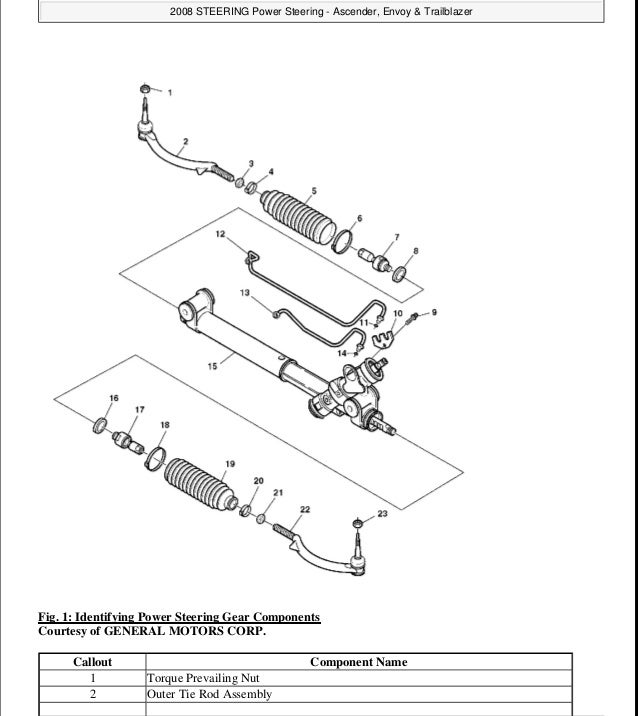 2003 Chevrolet Trailblazer Service Repair Manual