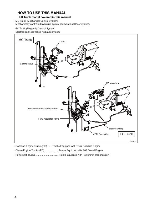 mitsubishi fg55n forklift trucks service repair manual sn ef33c 8000\u2026 Classic Car Wiring Diagrams 5 4 how to use this manual lift