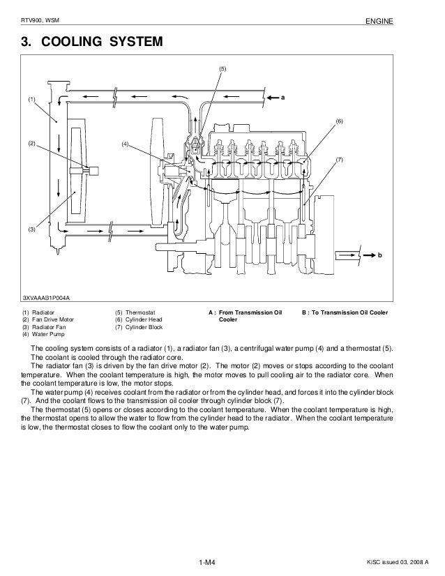 Kubota Rtv Engine Diagram - Wiring Diagram Write on