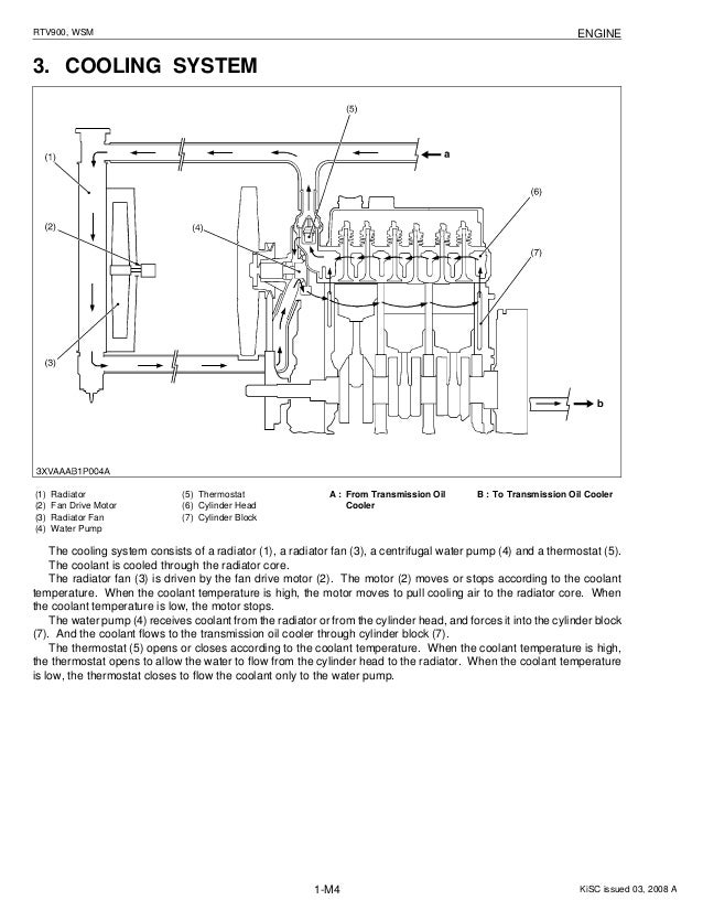 kubota rtv900 utility vehicle utv service repair manualKubota Utv Wiring Diagram #16
