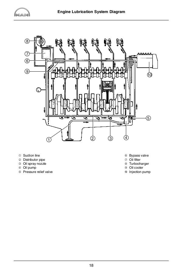 MAN Industrial Diesel Engine D2876 LE103 Service Repair Manual