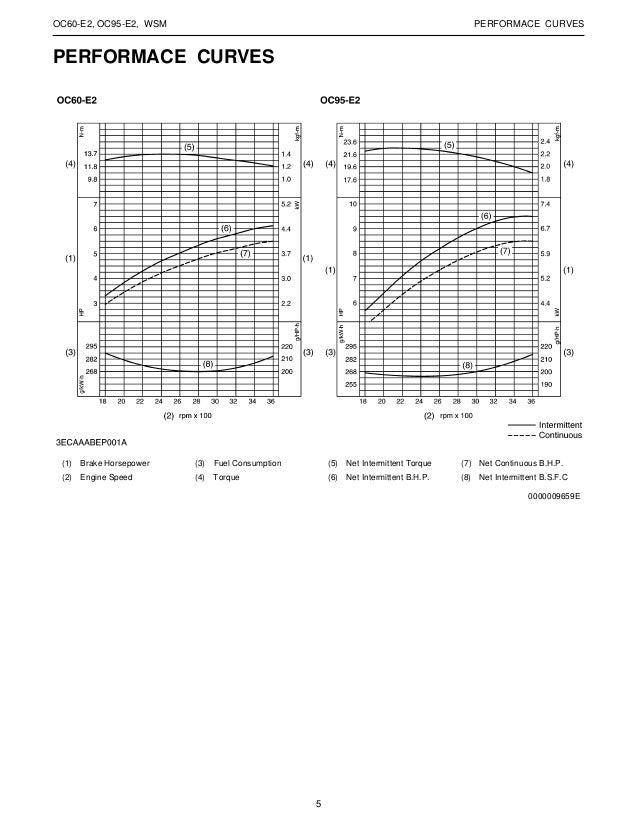 KUBOTA OC95-E2 (-X) DIESEL ENGINE Service Repair Manual