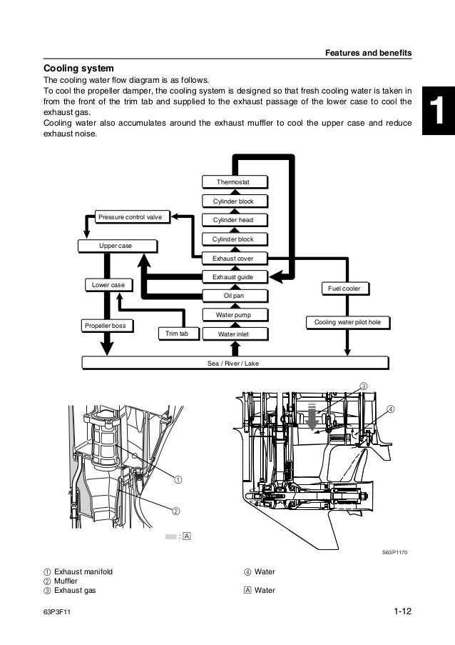 YAMAHA F150AET OUTBOARD Service Repair Manual X: 1000044- on