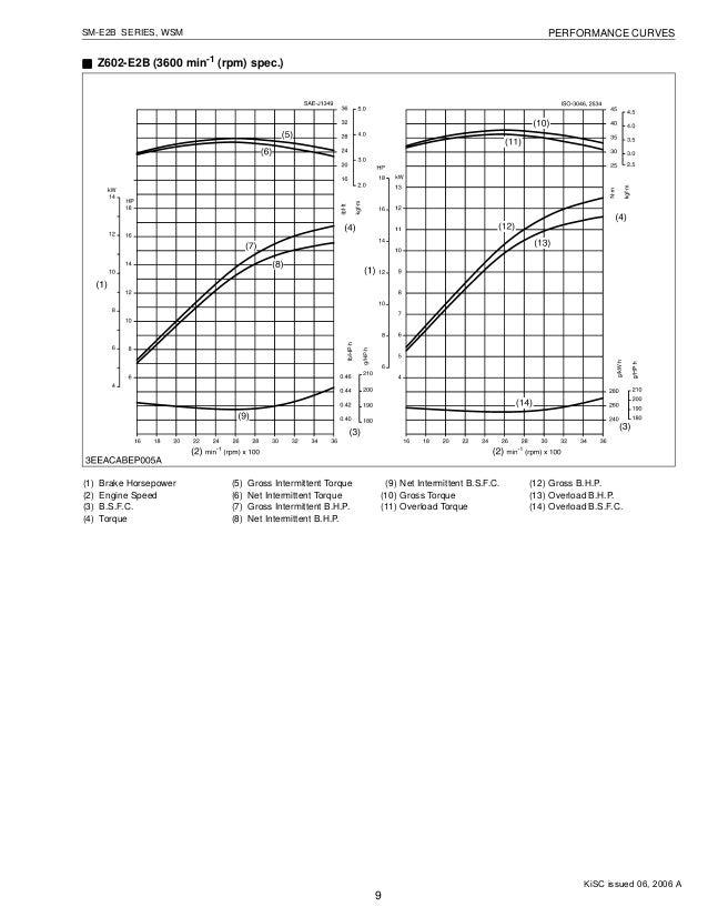 KUBOTA D782-E2B DIESEL ENGINE Service Repair Manual