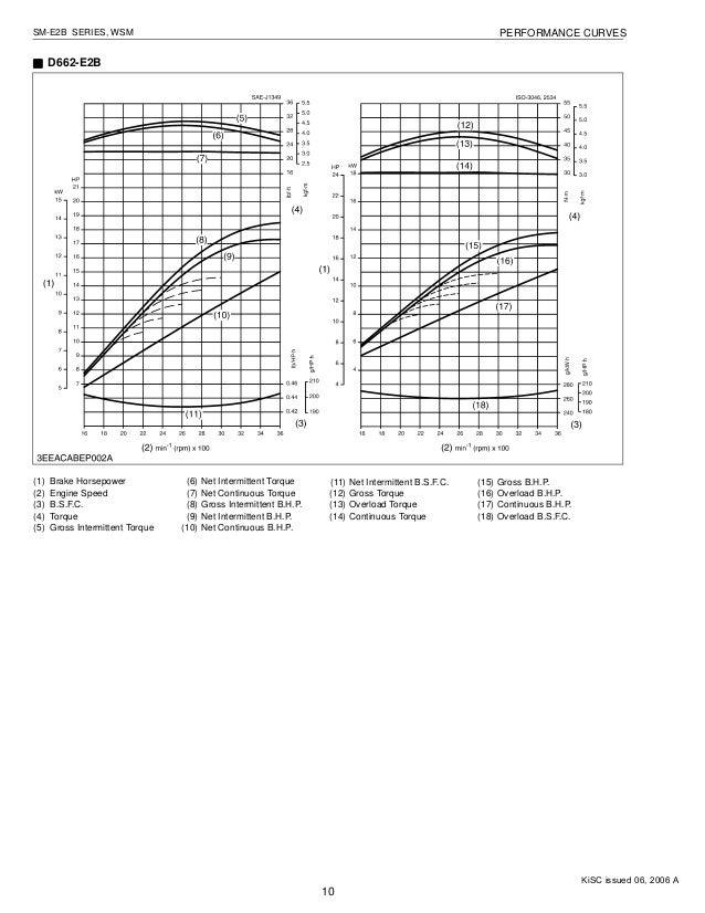 KUBOTA D902-E2B SEL ENGINE Service Repair Manual on