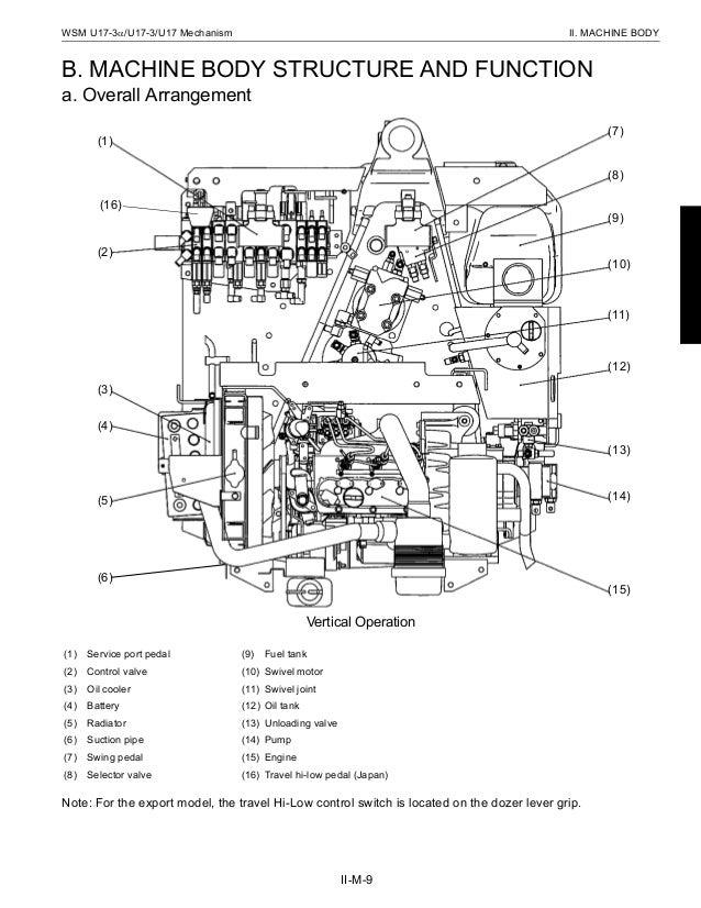 KUBOTA U17-3Α MICRO EXCAVATOR Service Repair Manual