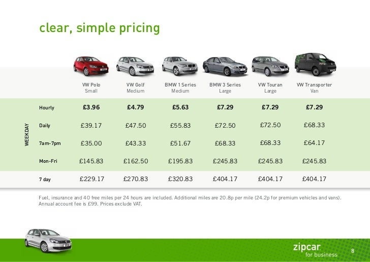 Zipcar 101