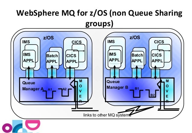 IBM WebSphere MQ for z/OS - Security