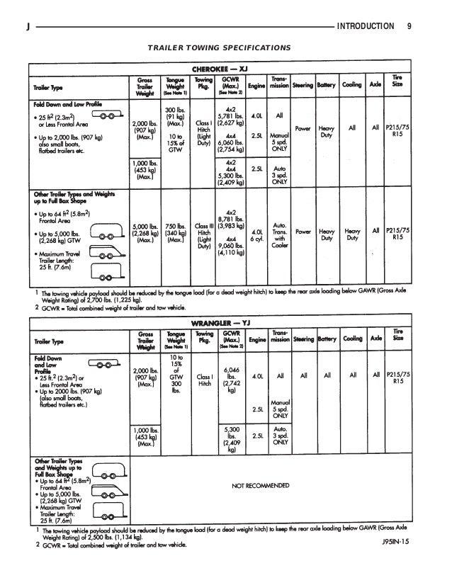 1995 JEEP CHEROKEE, JEEP WRANGLE Service Repair Manual