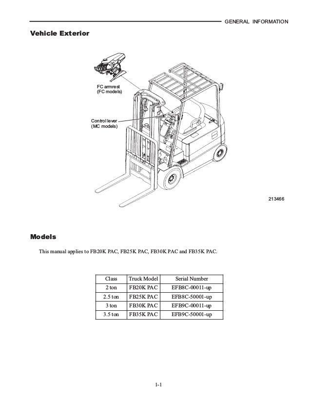 Mitsubishi FB25K PAC Forklift Trucks Service Repair Manual