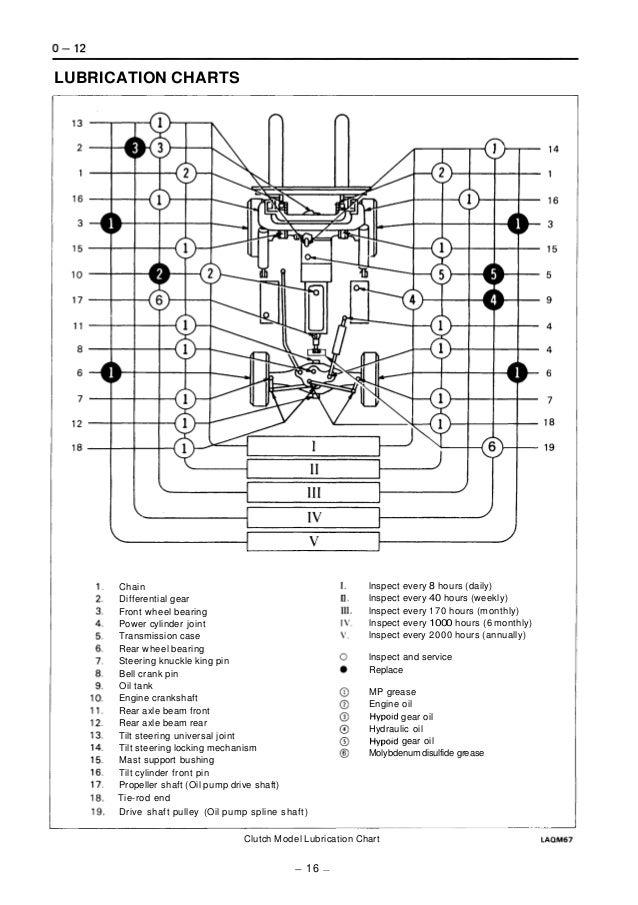 Toyota 02-5FG40 Forklift Service Repair Manual