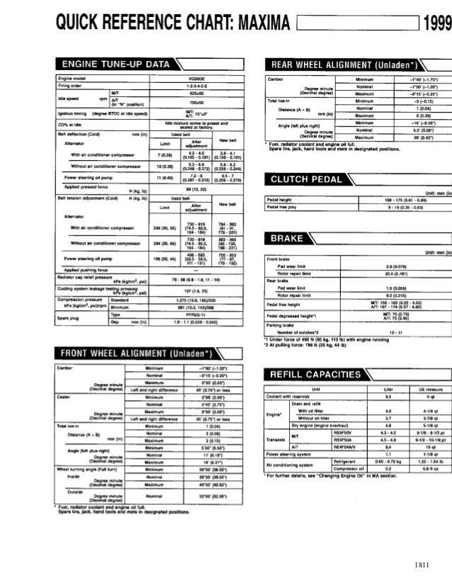 1999 nissan maxima service repair manual rh slideshare net 1999 nissan sentra service manual 1999 nissan maxima parts manual
